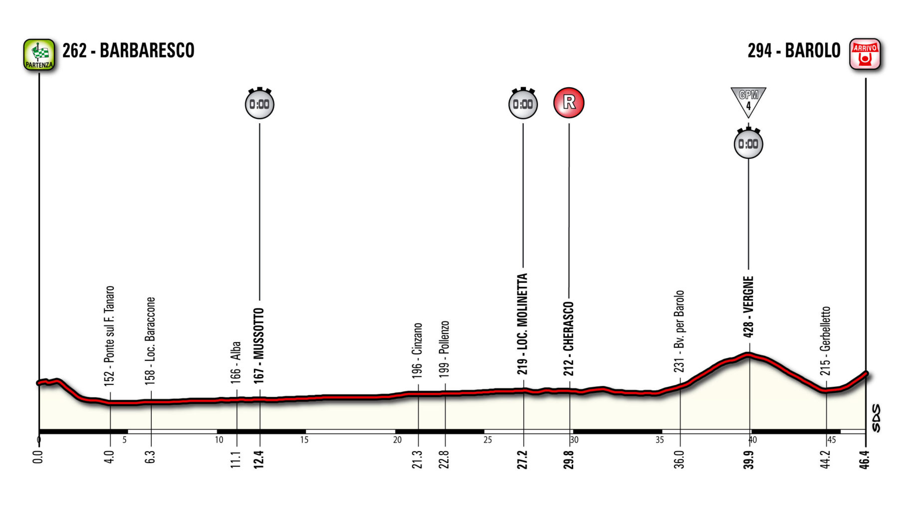 Interbike 2013 Giro D Italia 2014 S Barolo Barbaresco Time Trial Stage Today Bike World News