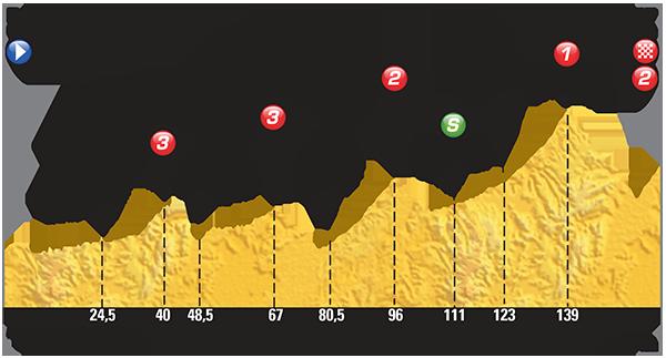 2015 Tour De France Stage 17 Preview Bike World News