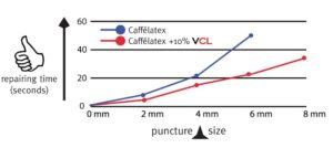 Effetto Mariposa Attivatore per Caffelatex Vitamina CL
